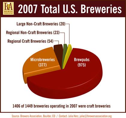 Beer pie chart
