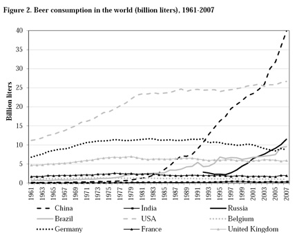 World beer consumption 1961-2007