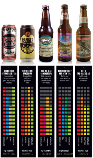 DRAFT magazine hoppy beer evaluation