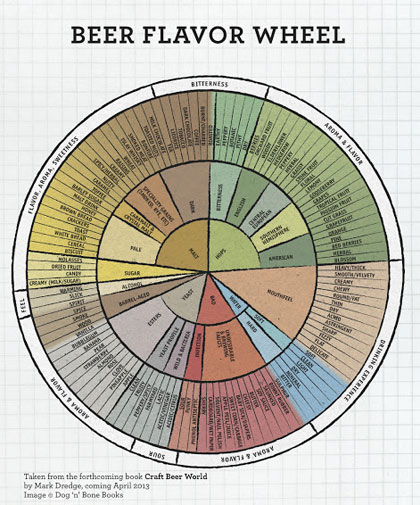 Beer Flavor Wheel, Beer Flavour Wheel